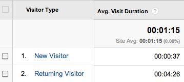 duration of new vs returning visitors