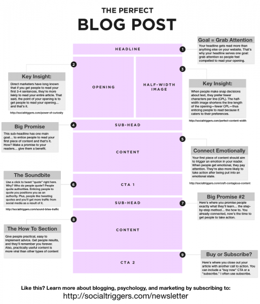 Someone thinks this is the perfect blog post