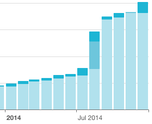 My Newsletter Subscriber Growth