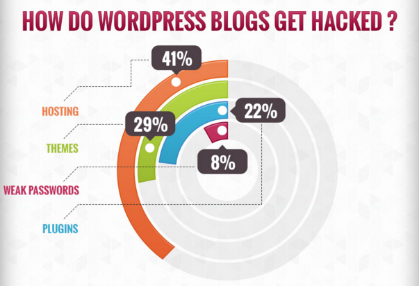 from http://www.wptemplate.com/tutorials/safety-and-security-of-wordpress-blog-infographic.html