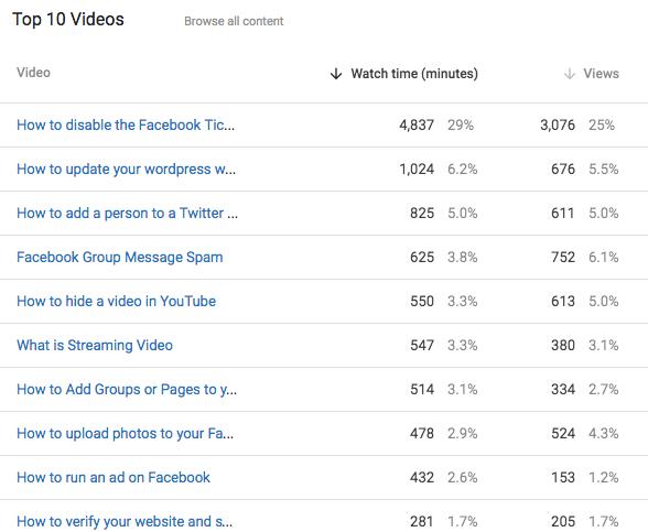 My top 10 Public YouTube Videos