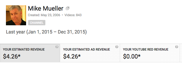 Monetize your YouTube Videos? Is it really worth it?