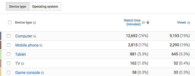 Devices used to watch my videos in YouTube