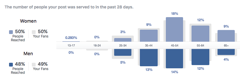 Organic reach of posts to others that have not liked my page