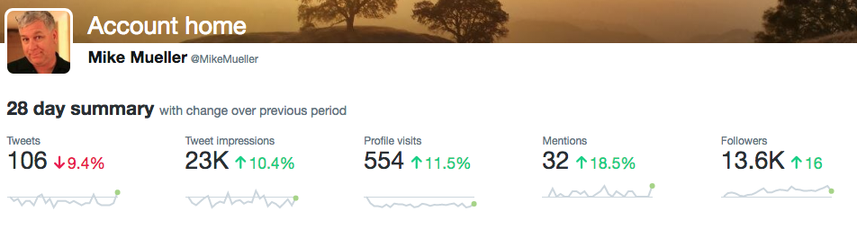 My Twitter Analytics for the last 28 days