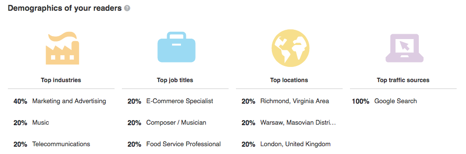 My Linkedin Connection Demographics
