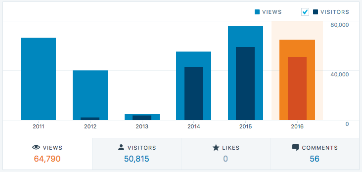 AreWeConnected.com visitors per month over the last 6 years
